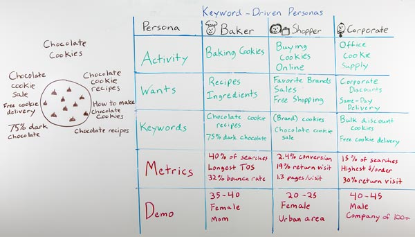 Still image of Whiteboard Friday - Ruth Burr - Keyword-Driven Personas