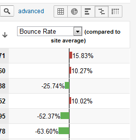 bounce rate comparison
