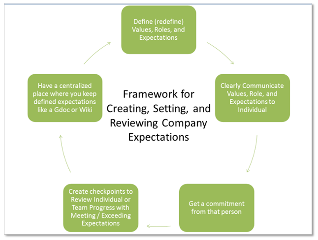 Framework for Setting Expectations
