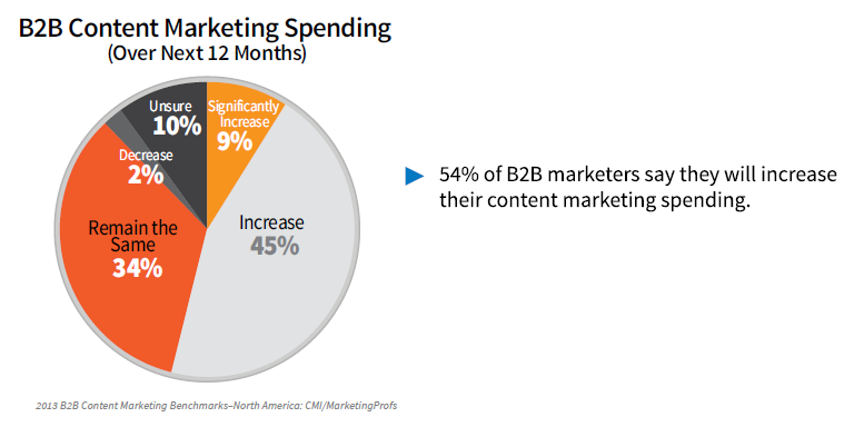 B2B Content Marketing Spending in 2013