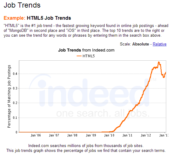Indeed Job Trends