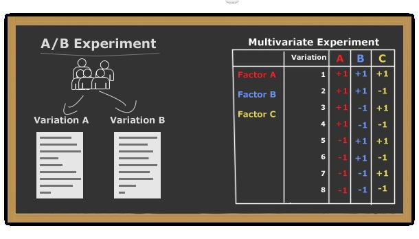 A-B test vs MVT