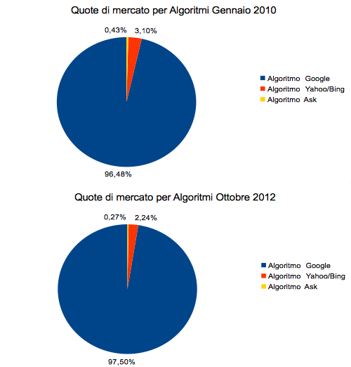 Algorithm market shares in Italy 2010 vs 2012
