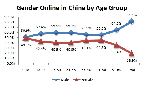 Chinese online gender disparity by age