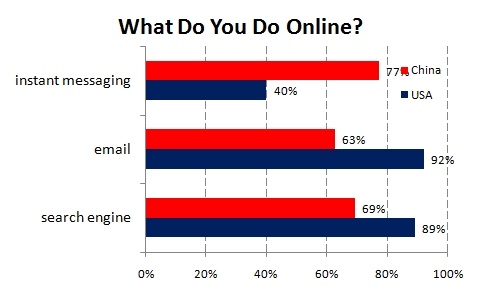 Online Usage, Chinese vs. US