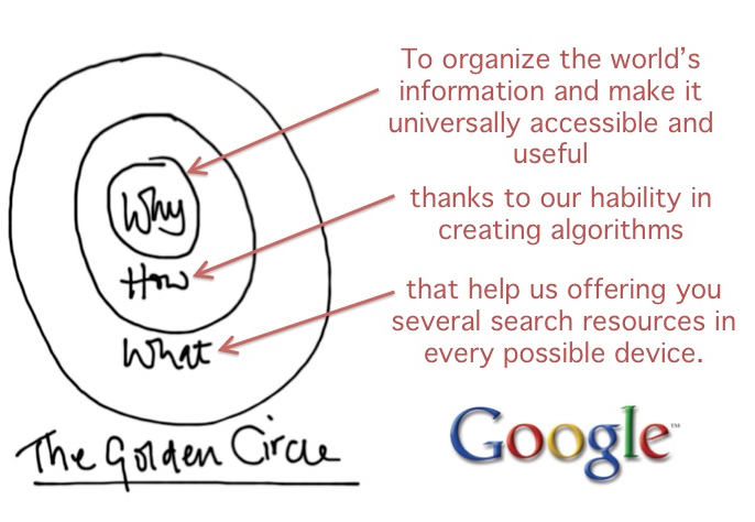 The Golden Circle of Google