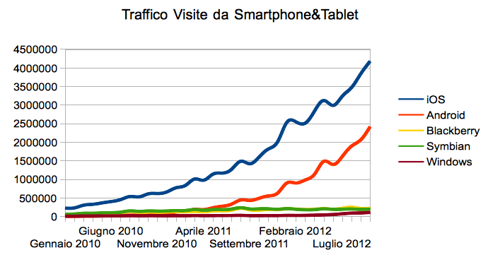 Evolution of traffic from Mobile and iOS in Italy between 2010 and 2012