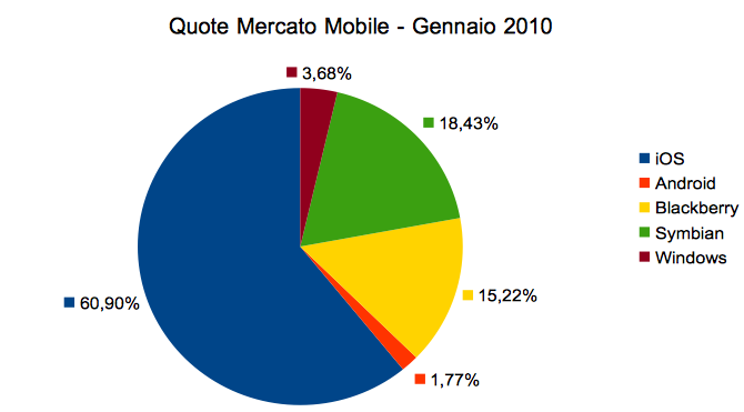 Mobile market shares by iOS in Italy on January 2010