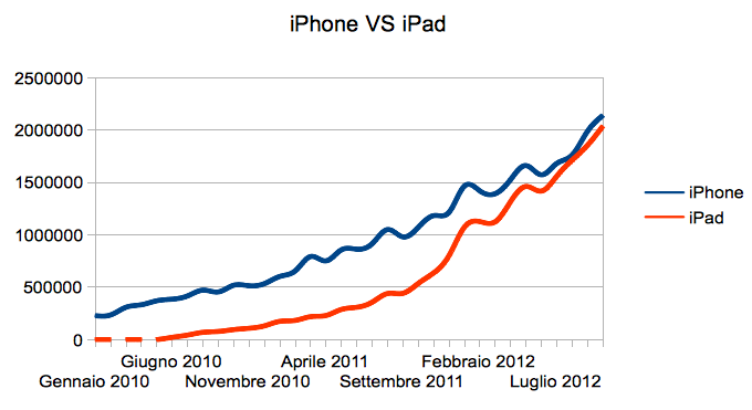 Traffic from iPhone vs traffic from iPad in Italy between 2010 and 2012