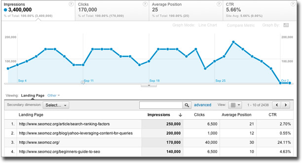 Landing Pages Google Analytics SEO