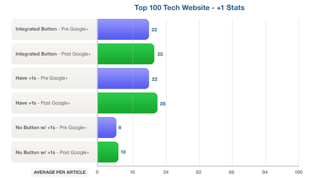 Technorati Top 100 +1 Stats