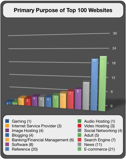 Primary Purpose of Top 100 Websites