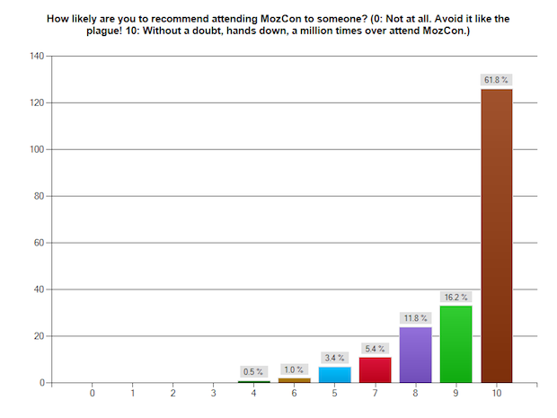 How likely are you to recommend MozCon? Very likely.