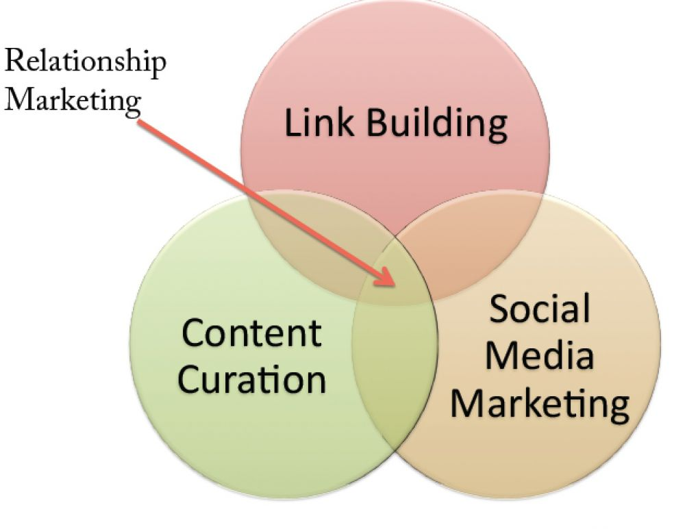 Relationship Marketing Venn