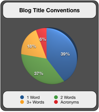 Blog title Conventions
