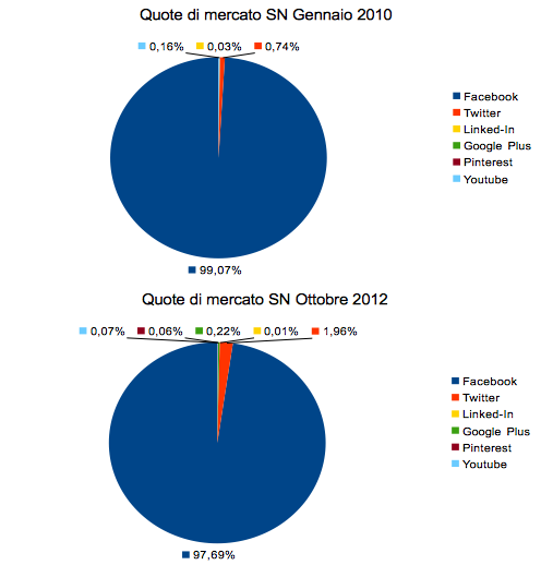 Social Networks market shares in Italy 2010 vs 2012