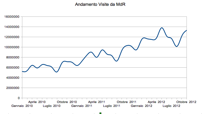 Visits from Search Engines to Italian site 2010 - 2012