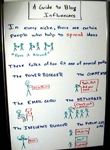 "Whiteboard Screencap for ""Every Blog Has Its Way"""