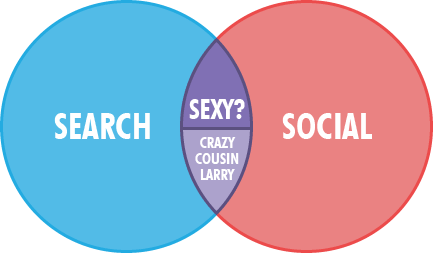 Search/Social Intersection minus Crazy Cousin Larry
