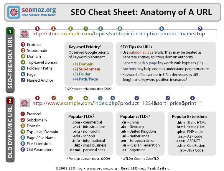 Seo Friendly Url Structure Seo For Startups And Small Businesses Drm