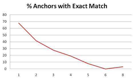 Anchor Exact Match