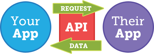 Simple API Diagram (Send Request, Get Data)