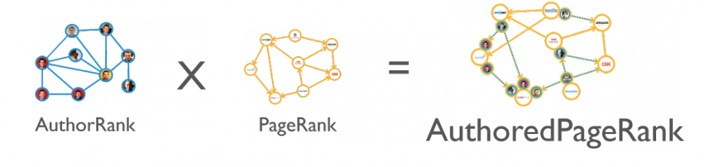 AuthorRank x PageRank = AuthoredPageRank