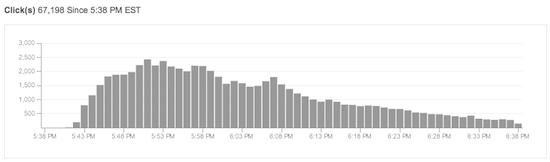 Bitly Graph
