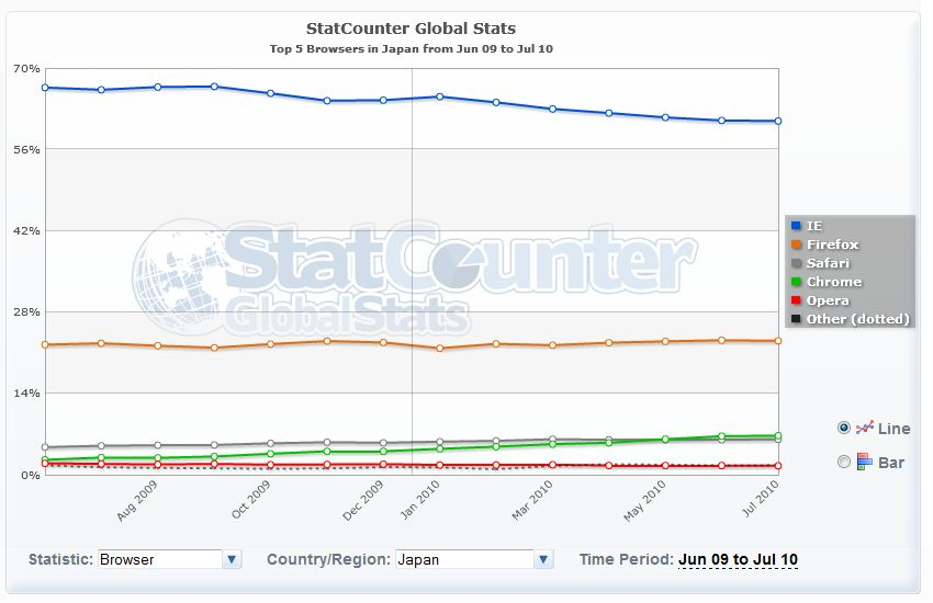 Browser Usage in Japan
