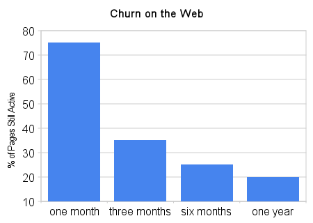 Churn on the Web