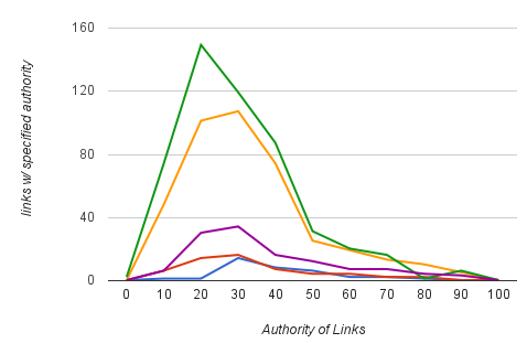 Client Link Profile Graph