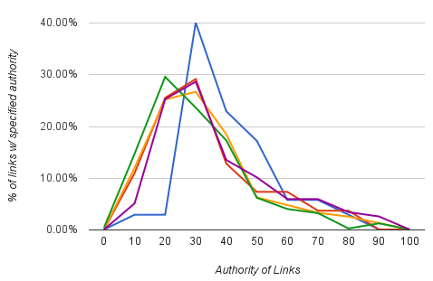 Client Normalised Link Profile Graph