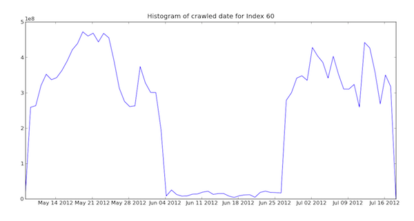mozscape index 60 histogram