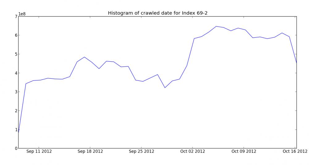 Crawl histogram for November Mozscape index