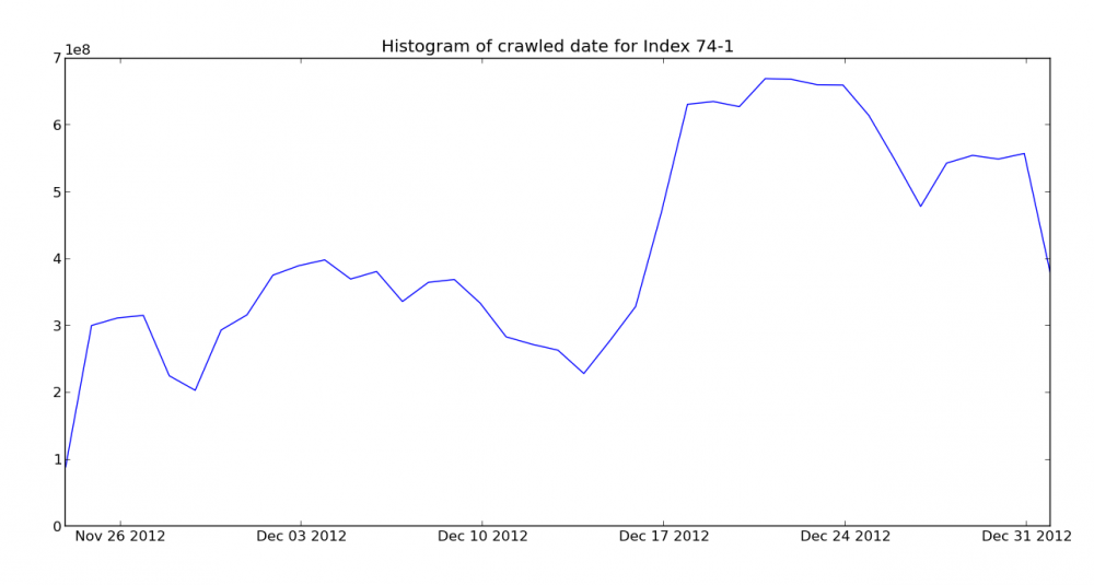 Crawl histogram for the January Mozscape index