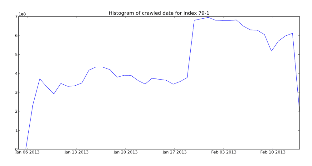 Crawl histogram for the February 27th Mozscape index