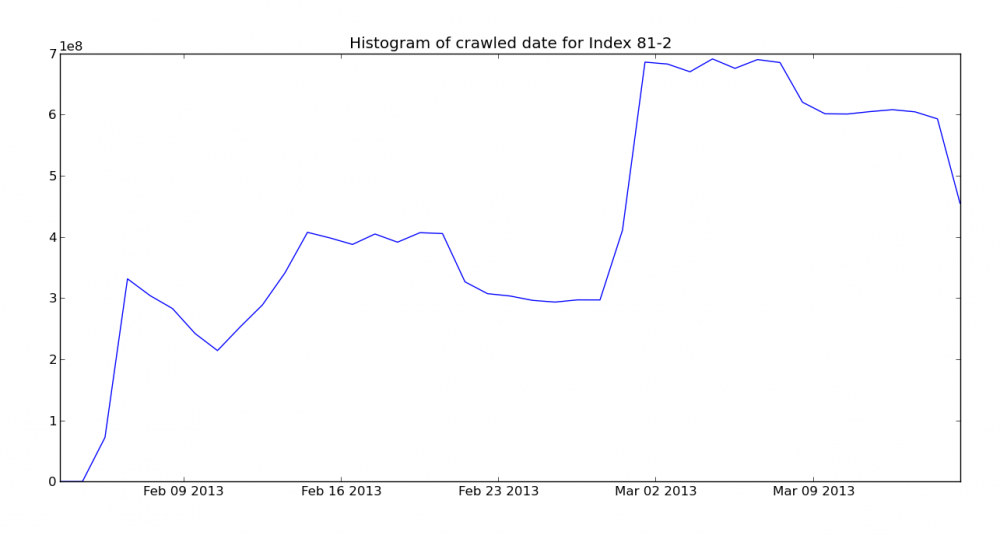 Crawl histgram for March 28th Mozscape index