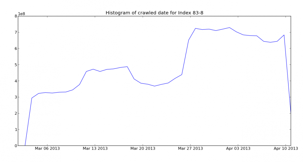 Crawl histogram for the April Mozscape index