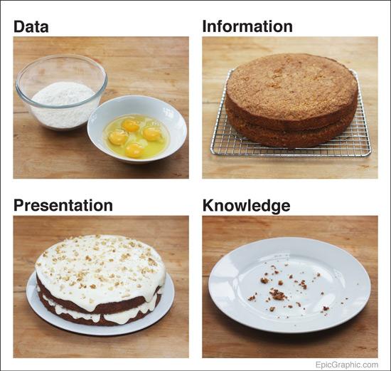 data cake