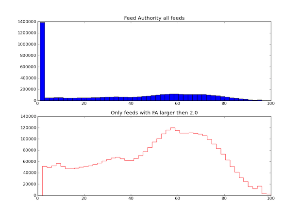 Feed Authority Histogram