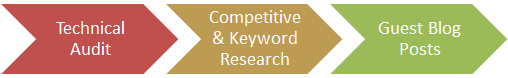 Technical Audit >> Competitive and Keyword Research >> Guest Blog Posts