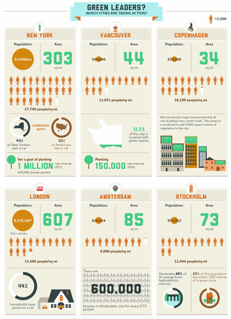 Fastco Green Leaders Infographic
