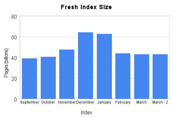 Linkscape Index Size: Pages