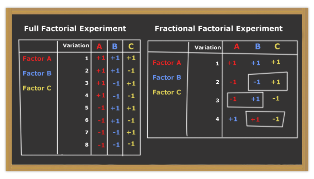 Full Factional Vs Fractional Factorial Experiment