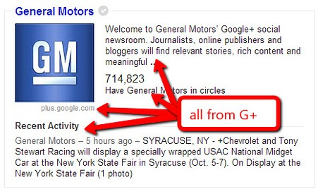 GM Google Plus Knowledge Graph