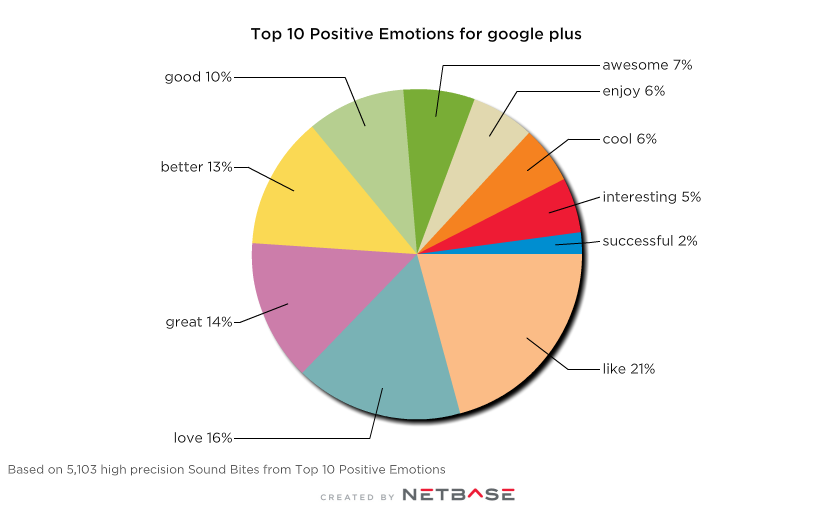 Positive emotions around Google Plus