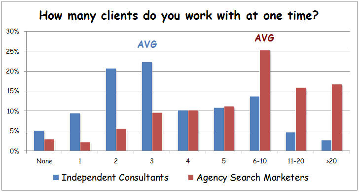 how many clients do you work with at one time?