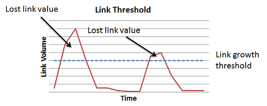 link growth thresholds