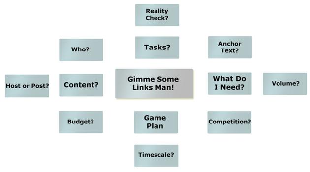 Link Brainstorm Image