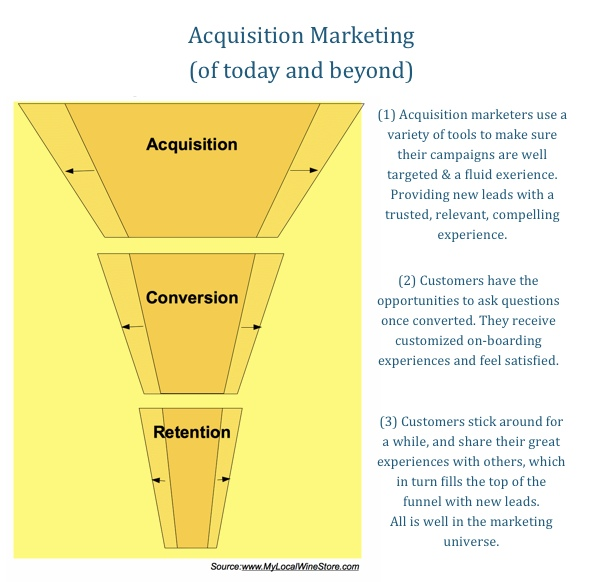 Marketing Funnel New